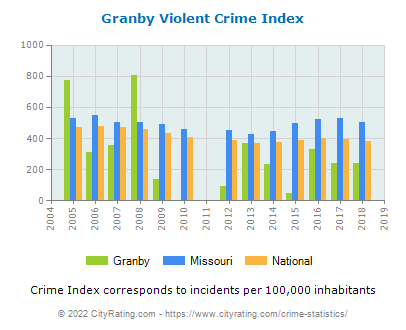 Granby Violent Crime vs. State and National Per Capita
