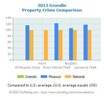 Grandin Property Crime vs. State and National Comparison