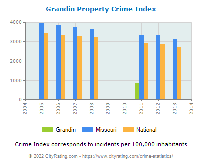 Grandin Property Crime vs. State and National Per Capita