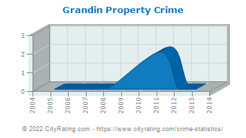Grandin Property Crime