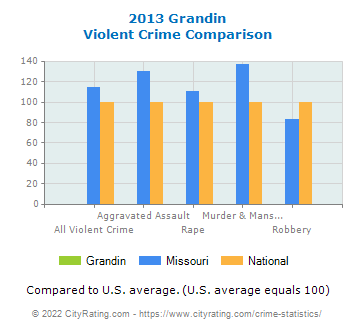 Grandin Violent Crime vs. State and National Comparison