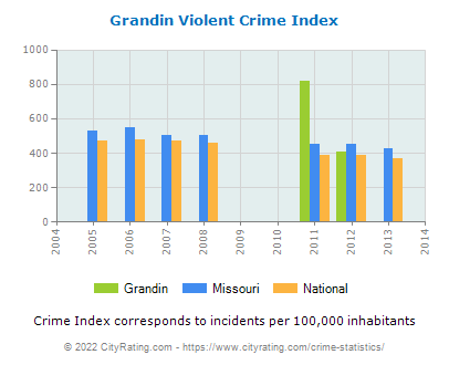 Grandin Violent Crime vs. State and National Per Capita