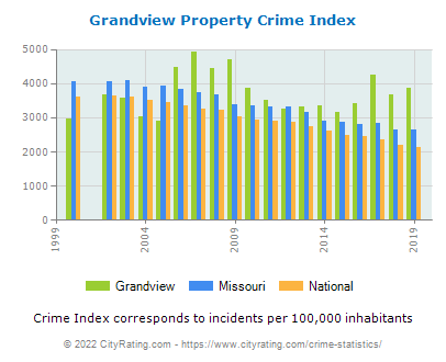 Grandview Property Crime vs. State and National Per Capita