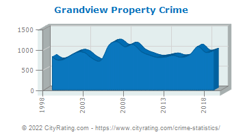 Grandview Property Crime