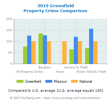 Greenfield Property Crime vs. State and National Comparison