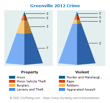 Greenville Crime 2012