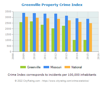 Greenville Property Crime vs. State and National Per Capita