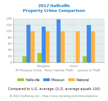 Hallsville Property Crime vs. State and National Comparison