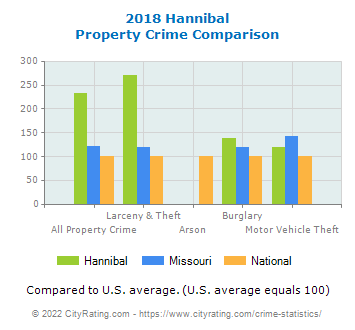 Hannibal Property Crime vs. State and National Comparison