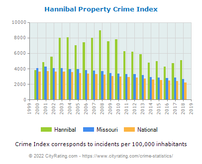Hannibal Property Crime vs. State and National Per Capita