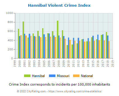 Hannibal Violent Crime vs. State and National Per Capita