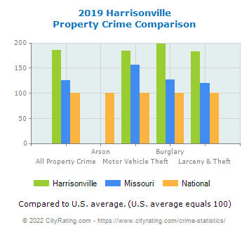 Harrisonville Property Crime vs. State and National Comparison