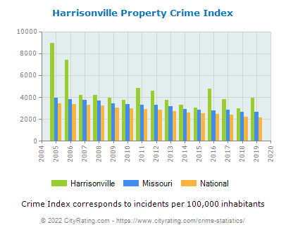 Harrisonville Property Crime vs. State and National Per Capita