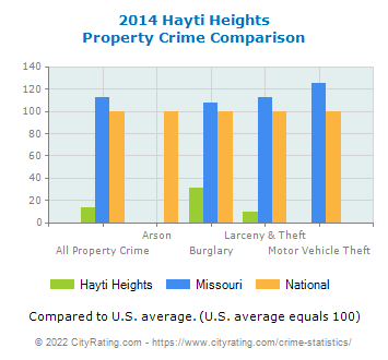 Hayti Heights Property Crime vs. State and National Comparison