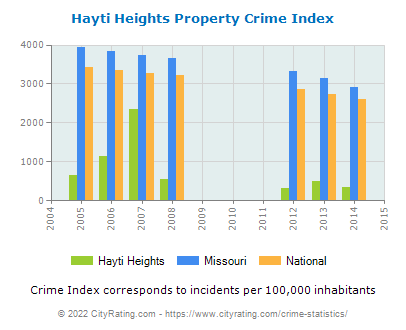 Hayti Heights Property Crime vs. State and National Per Capita
