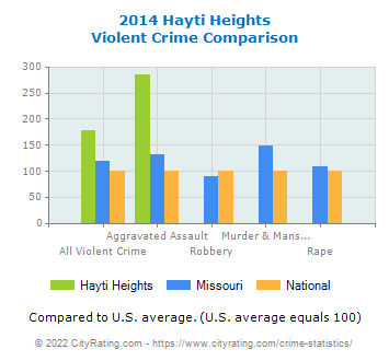 Hayti Heights Violent Crime vs. State and National Comparison