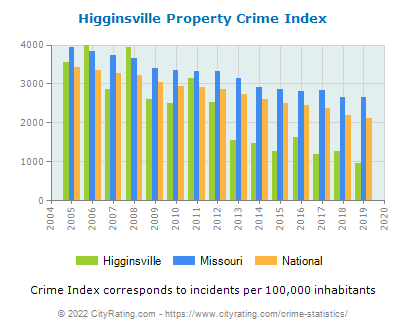 Higginsville Property Crime vs. State and National Per Capita