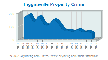 Higginsville Property Crime