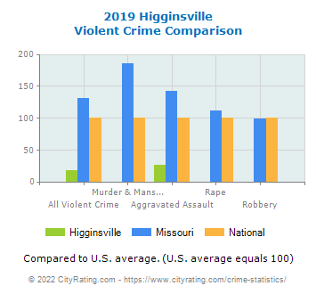 Higginsville Violent Crime vs. State and National Comparison