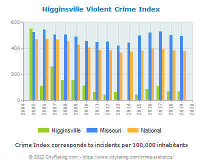 Higginsville Violent Crime vs. State and National Per Capita