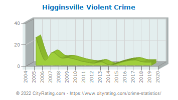 Higginsville Violent Crime