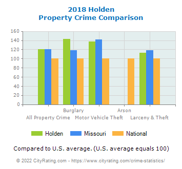 Holden Property Crime vs. State and National Comparison