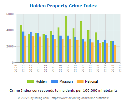 Holden Property Crime vs. State and National Per Capita