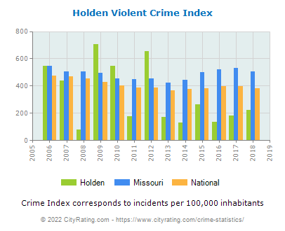 Holden Violent Crime vs. State and National Per Capita