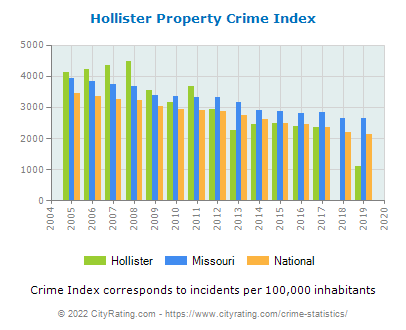 Hollister Property Crime vs. State and National Per Capita