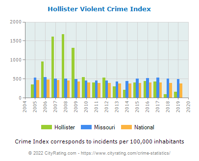Hollister Violent Crime vs. State and National Per Capita