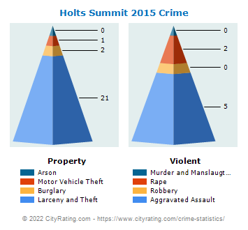 Holts Summit Crime 2015