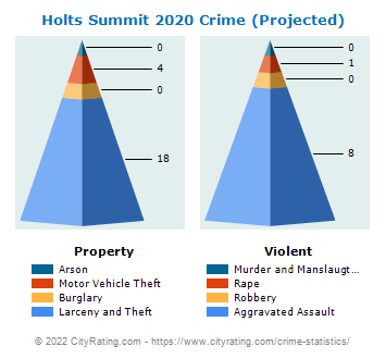 Holts Summit Crime 2020