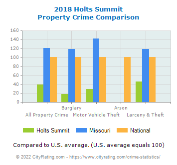 Holts Summit Property Crime vs. State and National Comparison