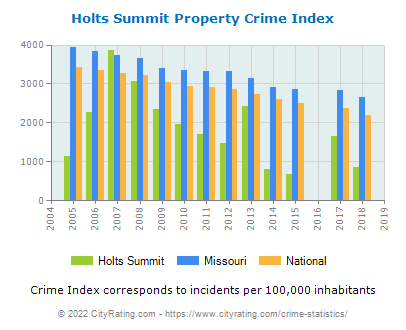 Holts Summit Property Crime vs. State and National Per Capita