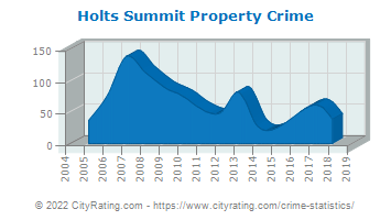 Holts Summit Property Crime