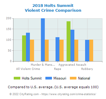 Holts Summit Violent Crime vs. State and National Comparison