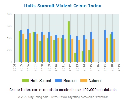 Holts Summit Violent Crime vs. State and National Per Capita