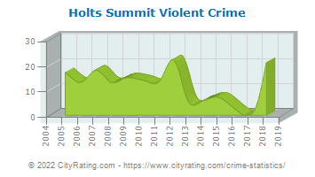Holts Summit Violent Crime