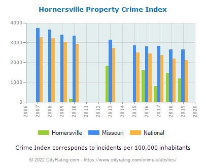 Hornersville Property Crime vs. State and National Per Capita