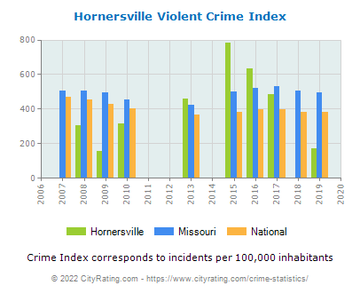 Hornersville Violent Crime vs. State and National Per Capita
