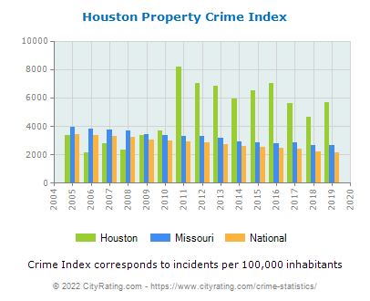 Houston Property Crime vs. State and National Per Capita