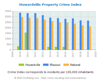 Howardville Property Crime vs. State and National Per Capita