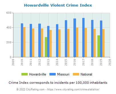 Howardville Violent Crime vs. State and National Per Capita