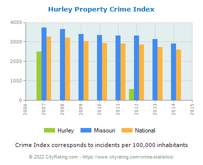 Hurley Property Crime vs. State and National Per Capita