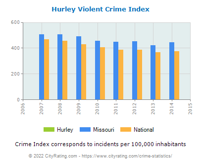 Hurley Violent Crime vs. State and National Per Capita