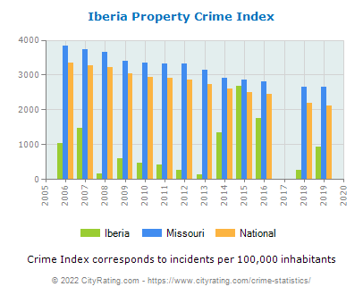 Iberia Property Crime vs. State and National Per Capita