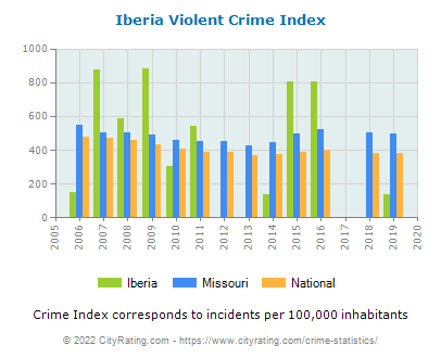 Iberia Violent Crime vs. State and National Per Capita