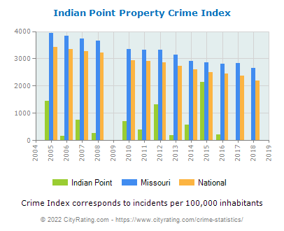 Indian Point Property Crime vs. State and National Per Capita