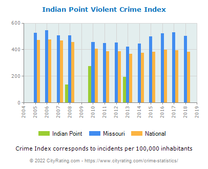 Indian Point Violent Crime vs. State and National Per Capita