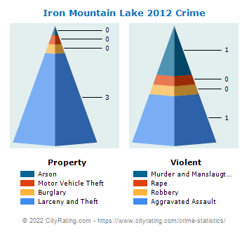 Iron Mountain Lake Crime 2012
